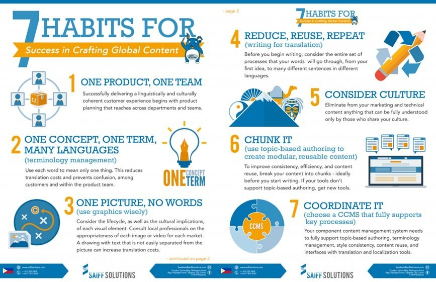 7 Habits for Success in Crafting Global Content Infographic