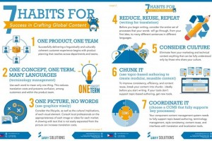 The 7 Habits for Success in Crafting Global Content