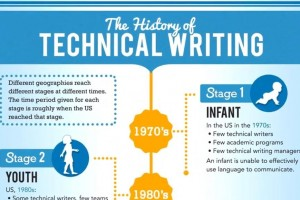 The History of Technical Writing